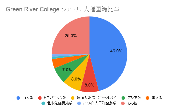 Green River Community College シアトル国籍比率