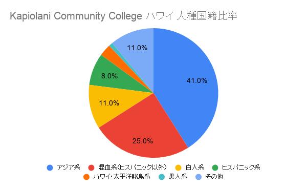 Kapiolani Community College ハワイ国籍比率