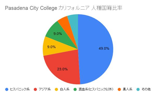 Pasadena City College カリフォルニア国籍比率