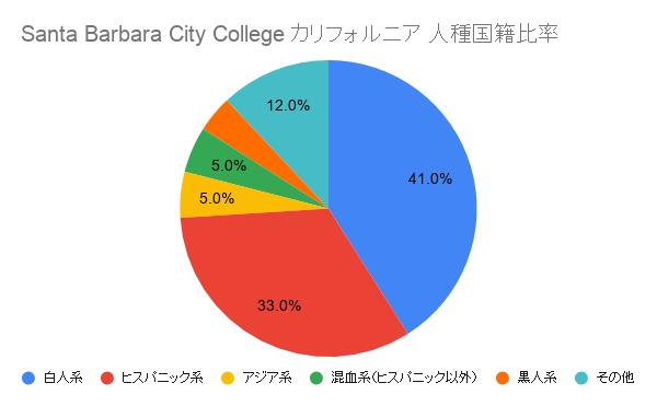 Santa Barbara City College カリフォルニア国籍比率