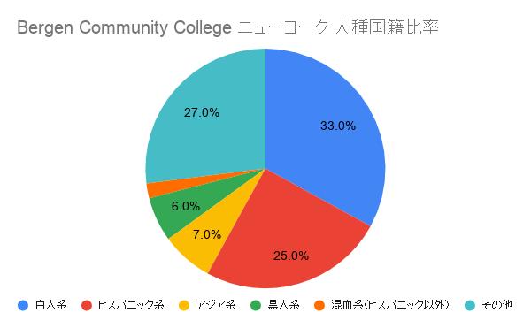 Bergen Community College ニューヨーク国籍比率