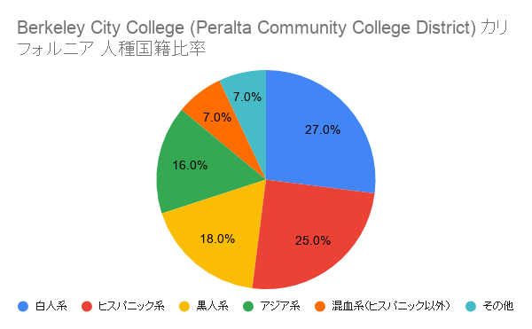 Berkeley City College (Peralta Community College District) カリフォルニア国籍比率
