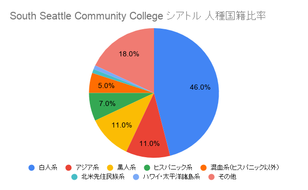 South Seattle Community College シアトル国籍比率