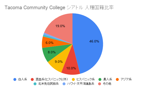 Tacoma Community College シアトル国籍比率