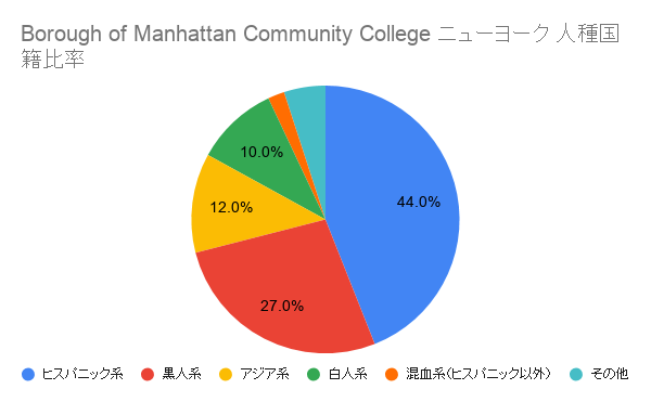Borough of Manhattan Community College ニューヨーク国籍比率