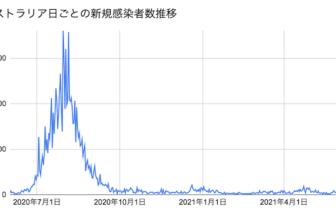 AUS新規感染者数2021.6.17