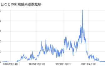 MLT新規感染者数2021.6.17