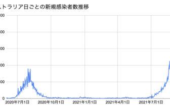 AUS新規感染者数2021.9.1