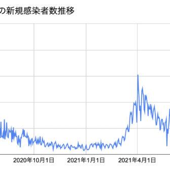 PH新規感染者数2021.9.9