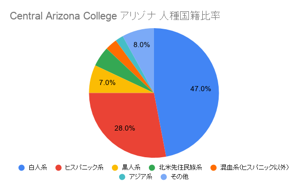 Central Arizona College アリゾナ国籍比率