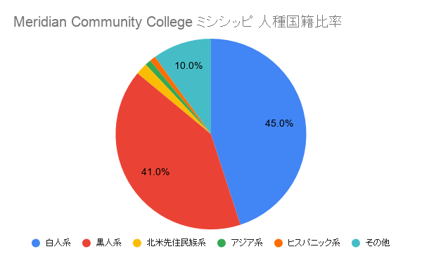Meridian Community College ミシシッピ国籍比率