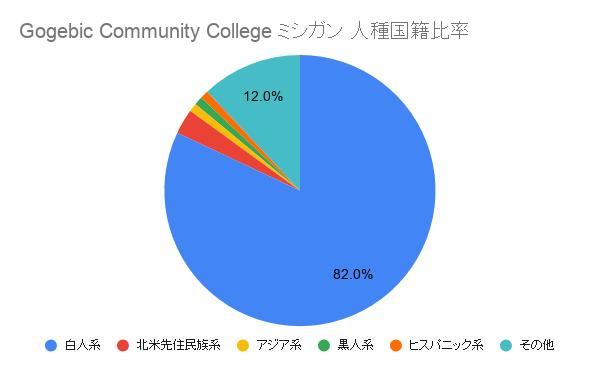 Gogebic Community College ミシガン国籍比率