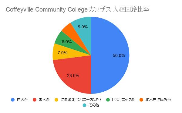 Coffeyville Community College カンザス国籍比率