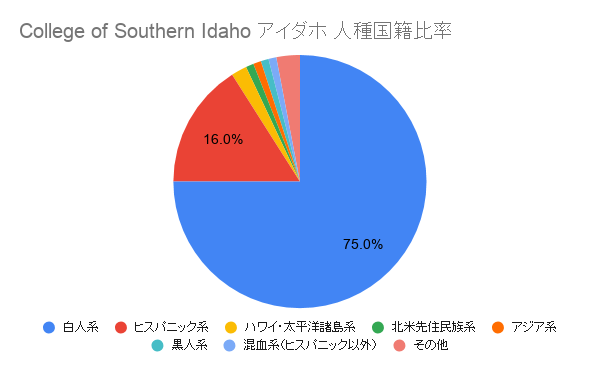 College of Southern Idaho アイダホ国籍比率