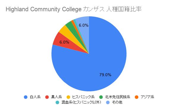 Highland Community College カンザス国籍比率