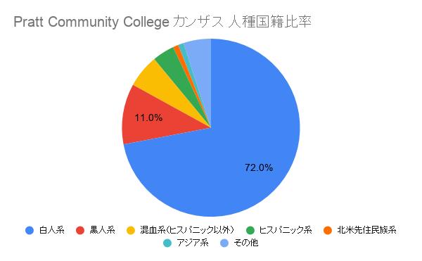 Pratt Community College カンザス国籍比率