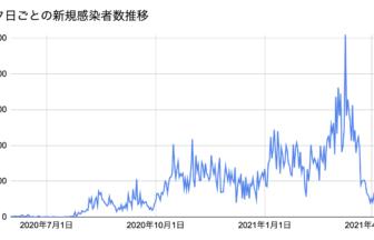 MLT新規感染者数2021.4.15