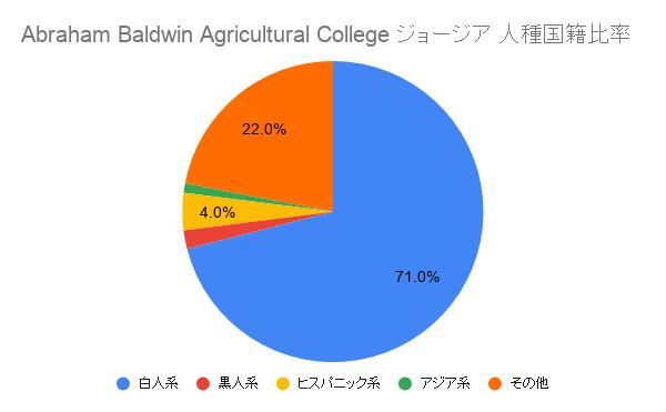 SAbraham Baldwin Agricultural Collegeジョージア国籍比率