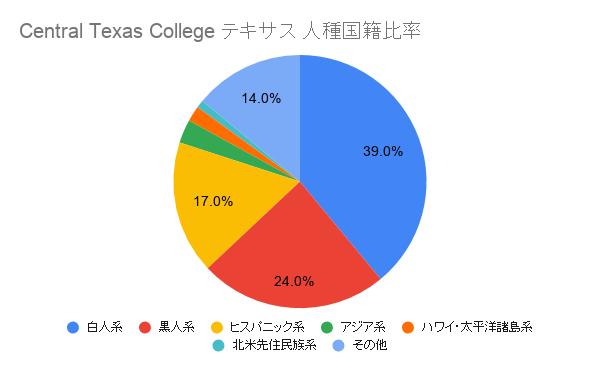 Central Texas College テキサス国籍比率