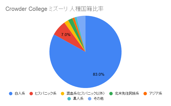 Crowder College ミズーリ国籍比率