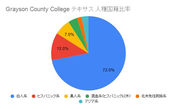 Grayson County College テキサス国籍比率