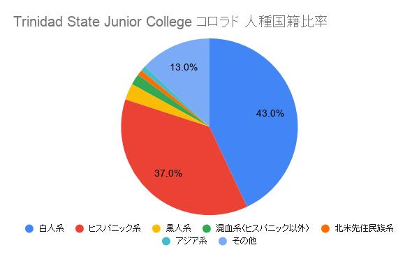Trinidad State Junior College コロラド国籍比率