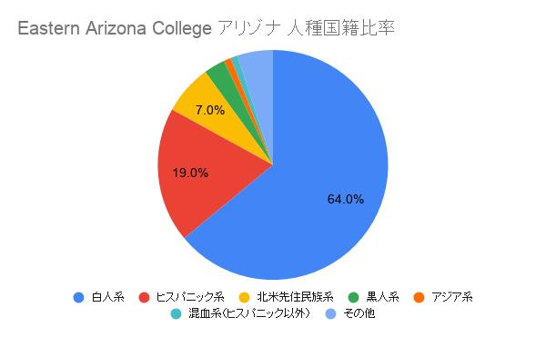 Eastern Arizona College アリゾナ国籍比率