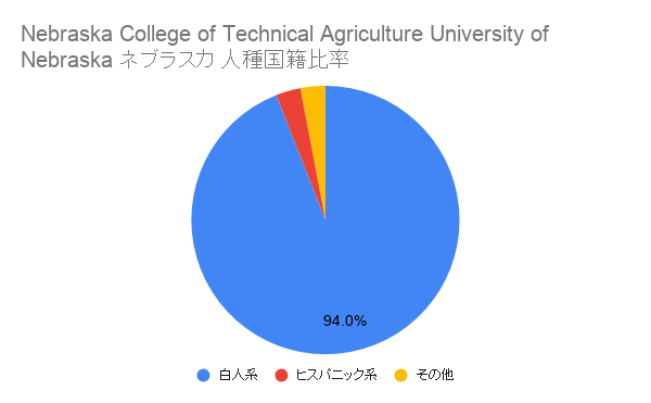 Nebraska College of Technical Agriculture University of Nebraska ネブラスカ国籍比率
