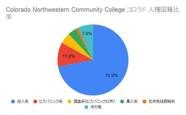 Colorado Northwestern Community Collegeコロラド国籍比率