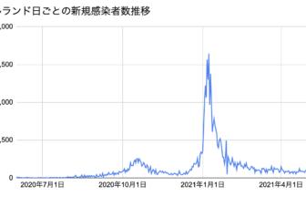 IRL新規感染者数2021.5.6