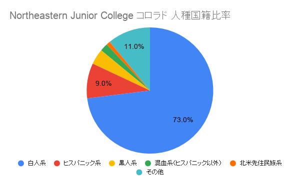 Northeastern Junior College コロラド国籍比率