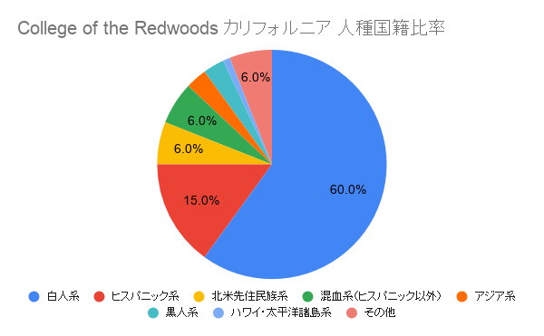 College of the Redwoods カリフォルニア国籍比率