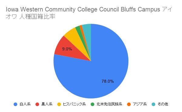 Iowa Western Community College Council Bluffs Campus アイオワ国籍比率