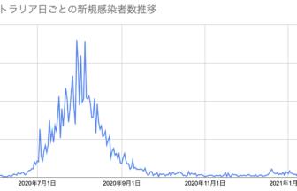 AUS新規感染者数2021.1.27