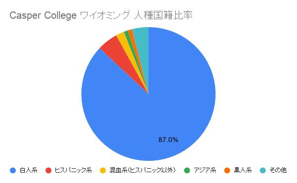 Casper College ワイオミング国籍比率