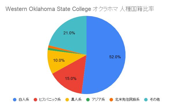 Western Oklahoma State College オクラホマ国籍比率