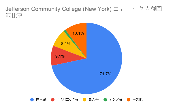 Jefferson Community College (New York)ニューヨーク国籍比率