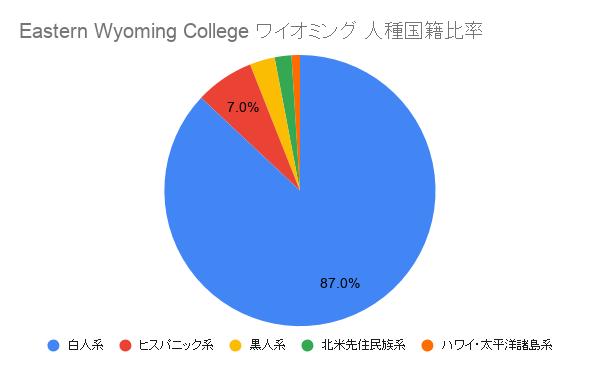 Eastern Wyoming College ワイオミング国籍比率