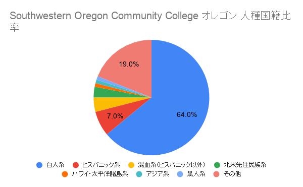Southwestern Oregon Community College オレゴン国籍比率
