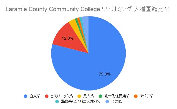 Laramie County Community College ワイオミング国籍比率