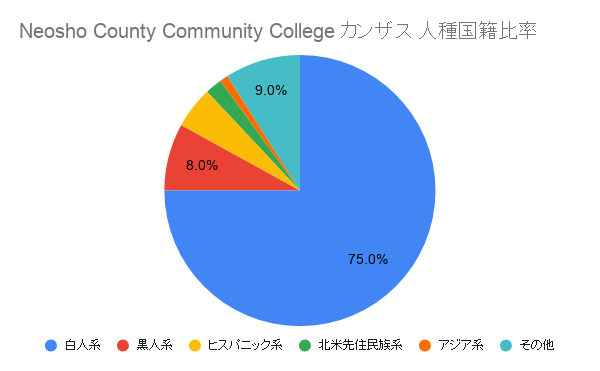 Neosho County Community College カンザスル国籍比率