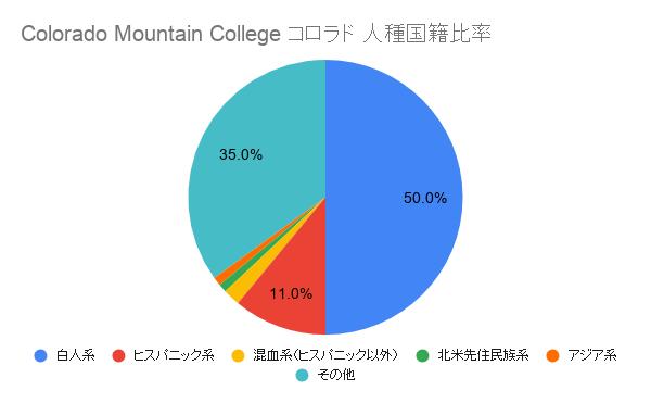 Colorado Mountain College コロラド国籍比率