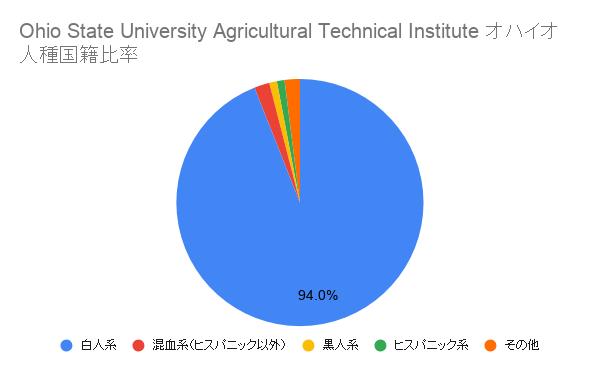 Ohio State University Agricultural Technical Institute オハイオ国籍比率