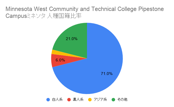 Minnesota West Community and Technical College Pipestone Campus ミネソタ国籍比率