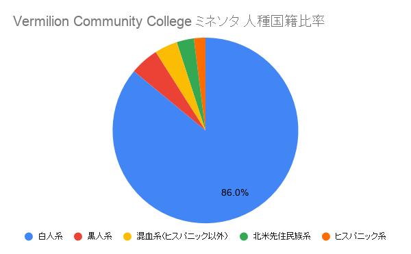 Vermilion Community College ミネソタ国籍比率