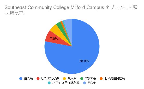 Southeast Community College Milford Campusネブラスカ国籍比率
