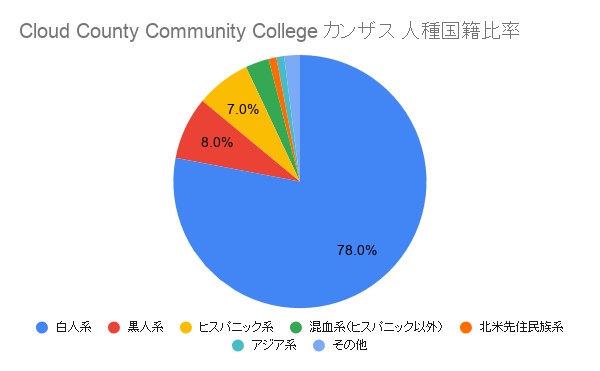 Cloud County Community College カンザス国籍比率