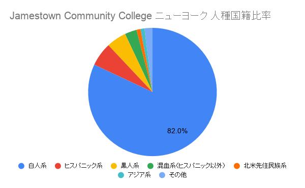 Jamestown Community College ニューヨーク国籍比率