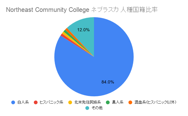 Northeast Community College ネブラスカ国籍比率