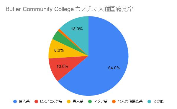 Butler Community College カンザス国籍比率